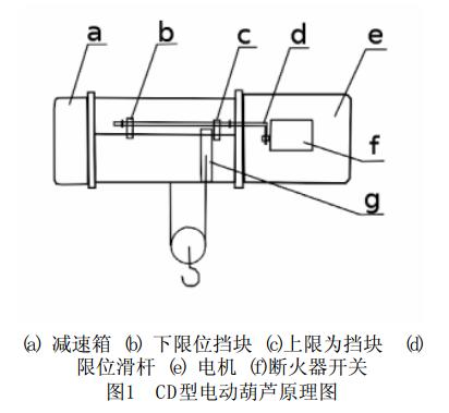 钢丝绳电动葫芦高度限位器的原理